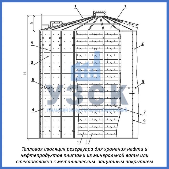 схема теплоизоляции резервуара